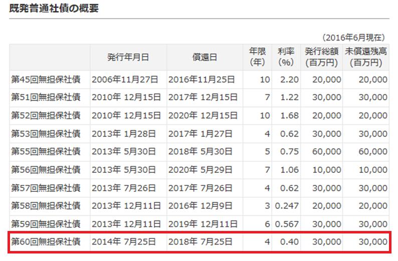 20170105_山崎動画_東芝社債