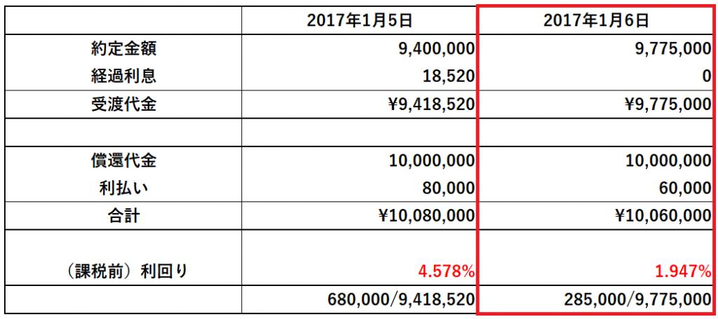 20170112_山﨑動画_社債