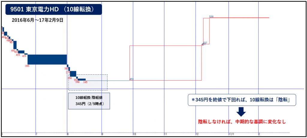 20170209_東電10線転換