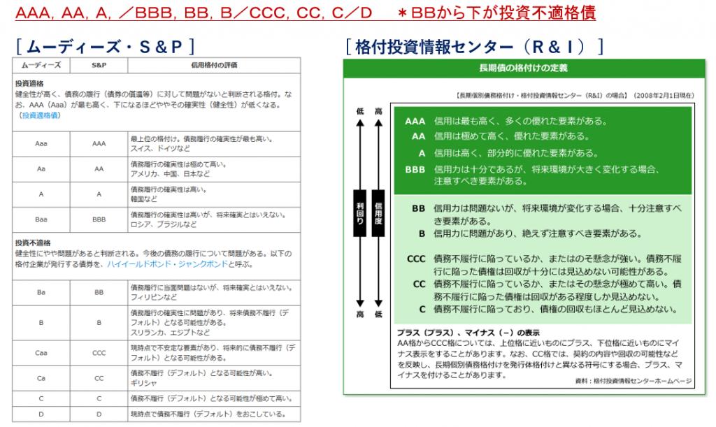 20170203_セミナー質疑2(格付)