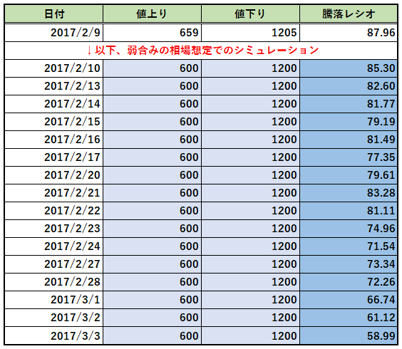 20170209_騰落レシオシミュレーション