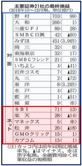 20170203_セミナー質疑2(証券会社)