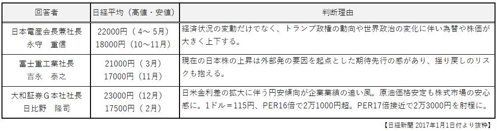 20170108_週報_経営者抜粋