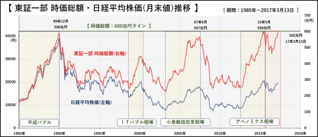 20170314_時価総額