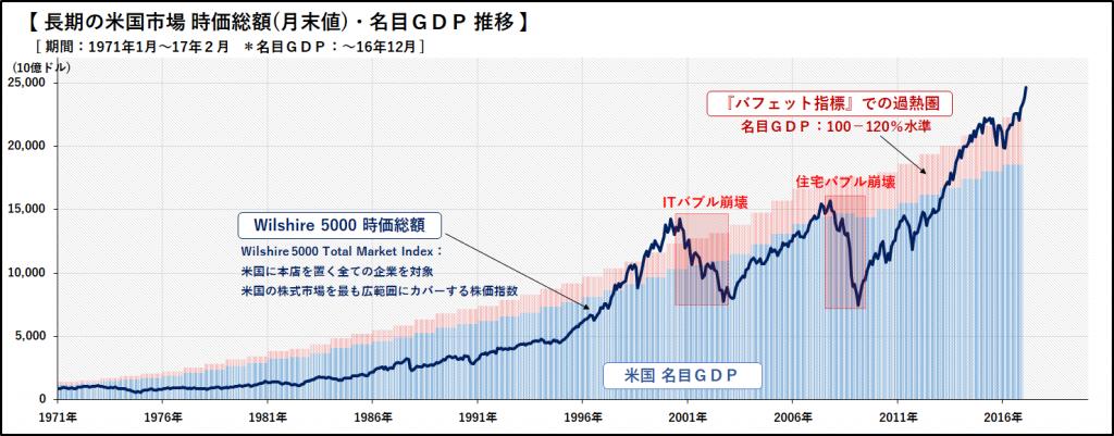 20170319_週報_米 時価総額 GDP