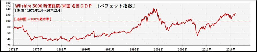 20170319_週報_米 バフェット指数