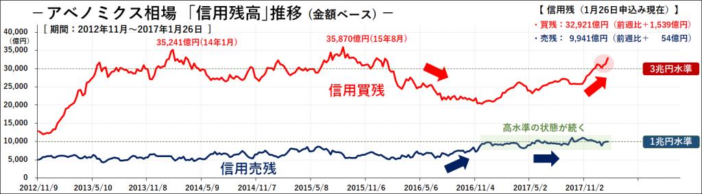 20180204_週報_信用残